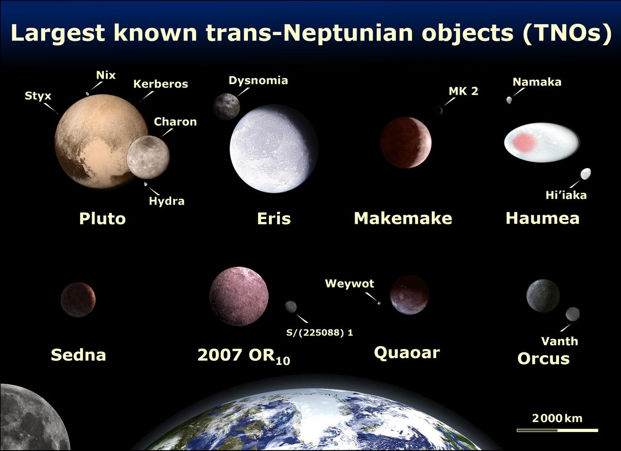 Largest Trans-Neptunian Objects