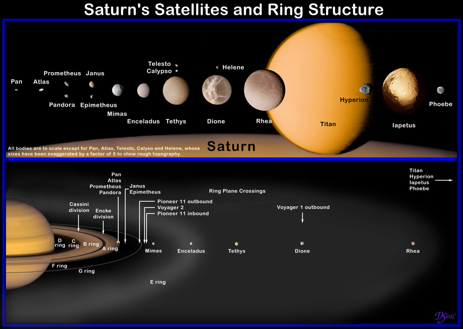Saturnian System